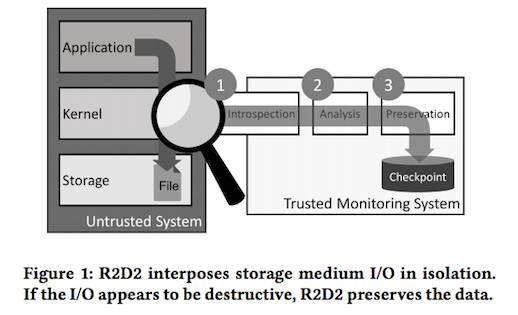 'R2D2' architecture
