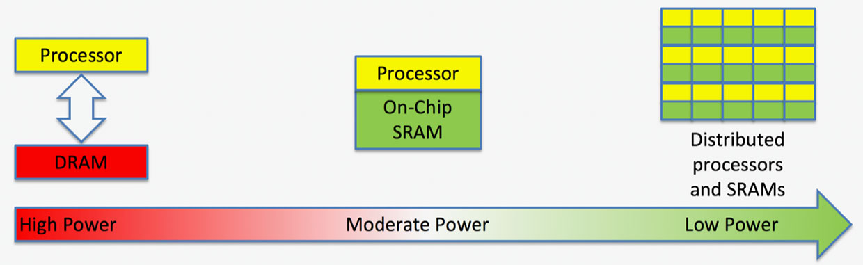 Flex Logix says spreading SRAM throughout the chip speeds up computation and lowers power.