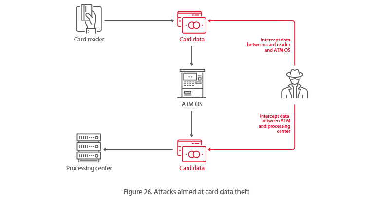 atm-card-data-transfer-attack.png