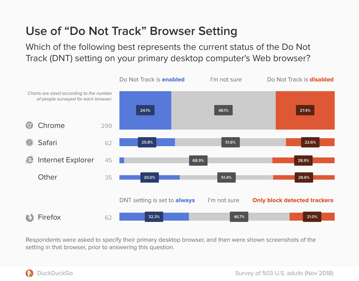 Graph showing survey responses about the current status of the Do Not Track setting in respondent's primary desktop browser