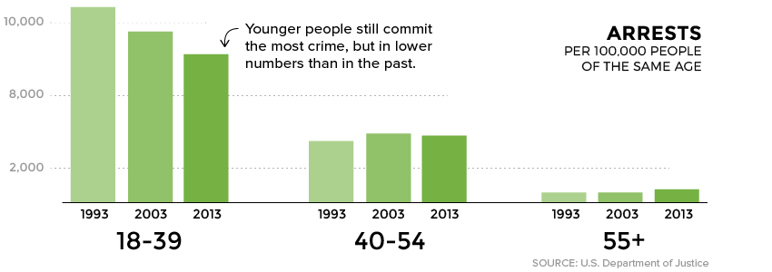 Arrests by Age Group