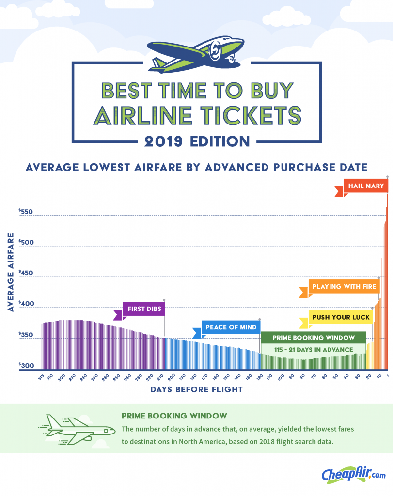 airfare booking zones 2019