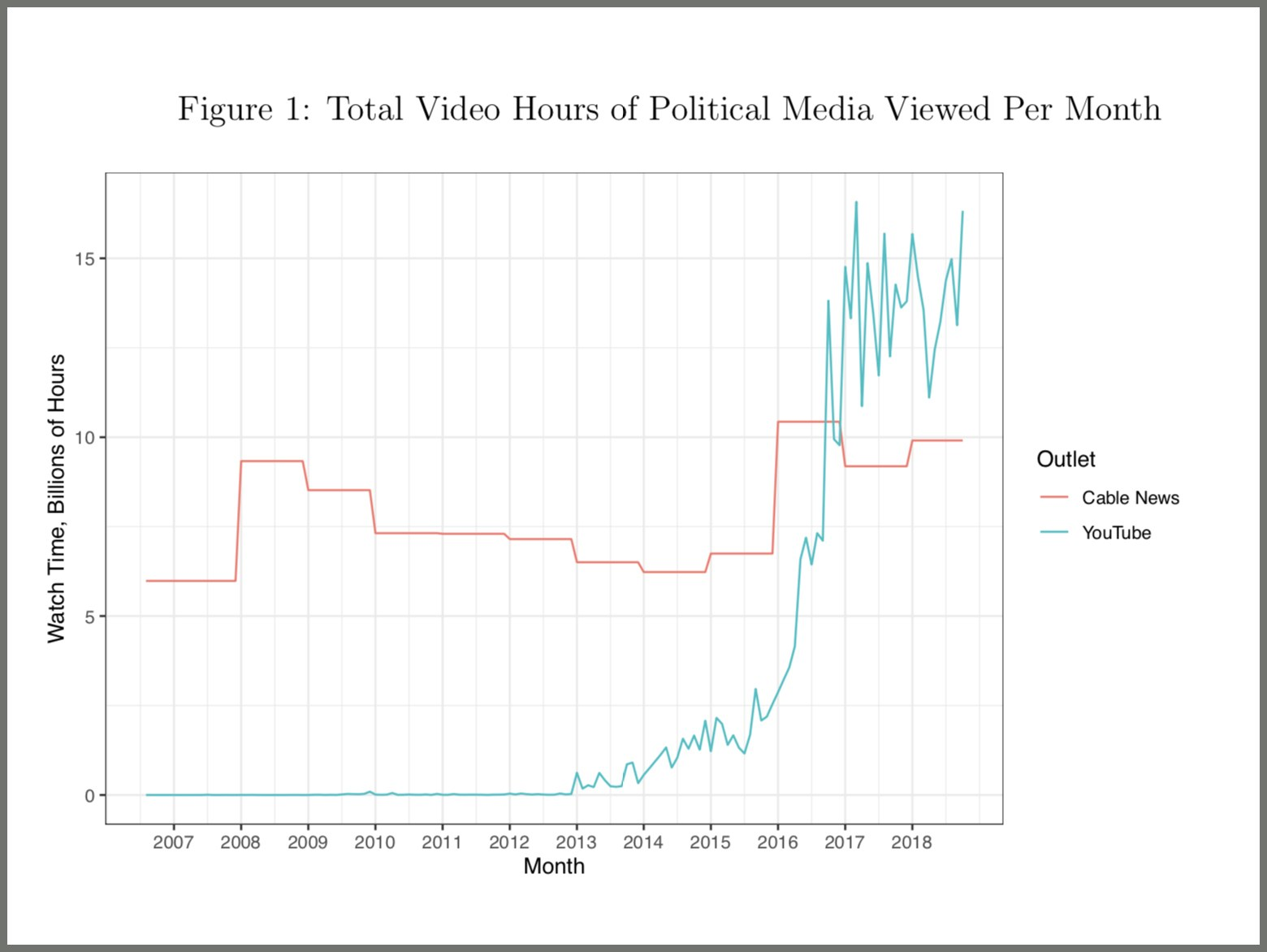 pThis chart shows how total viewership of political videos on YouTube has overtaken the combined viewership on cable...