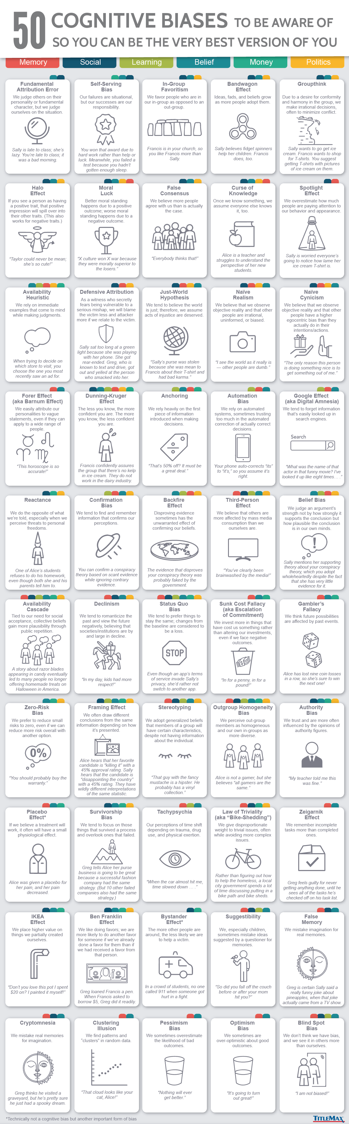 50 Cognitive Biases in the Modern World