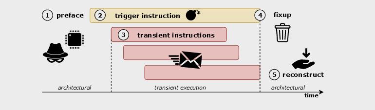 lvi-transient.png