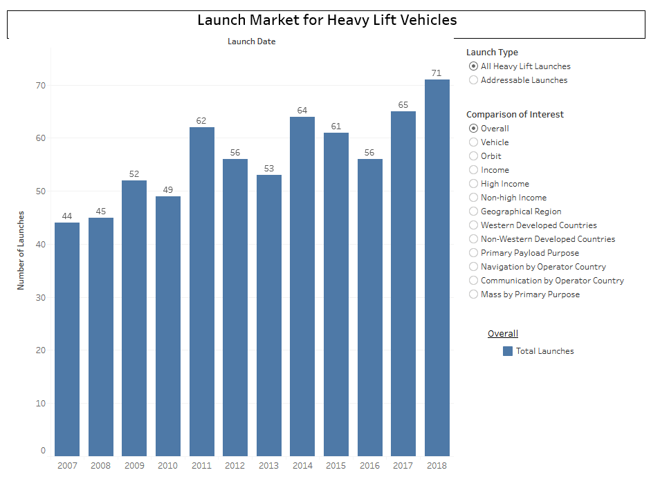 launch market heavy lift vehicles