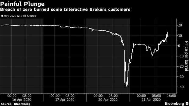 Breach of zero burned some Interactive Brokers customers