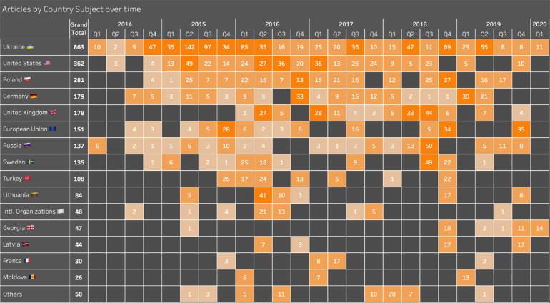graphika-articles-per-country.jpg