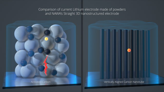 The benefits are all about how far an ion has to carry its charge; on the left, a depiction of a typical, chaotic electrode structure through which an ion has to travel long and circuitous distances. On the right, the rigid structure of a vertically aligned carbon nanotube structure, which links every tiny blob of active material and the ions within straight to the current collector