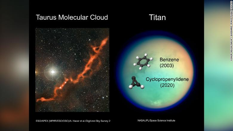 Cyclopropenylidene has now been detected only in the Taurus Molecular Cloud and in the atmosphere of Titan.