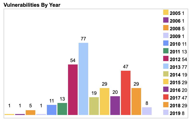 FFmpeg vulnerabiltiies by year