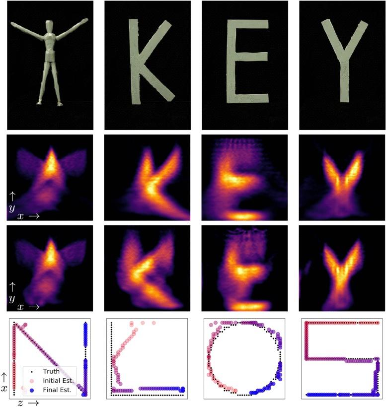 Keyhole Imaging Experiments