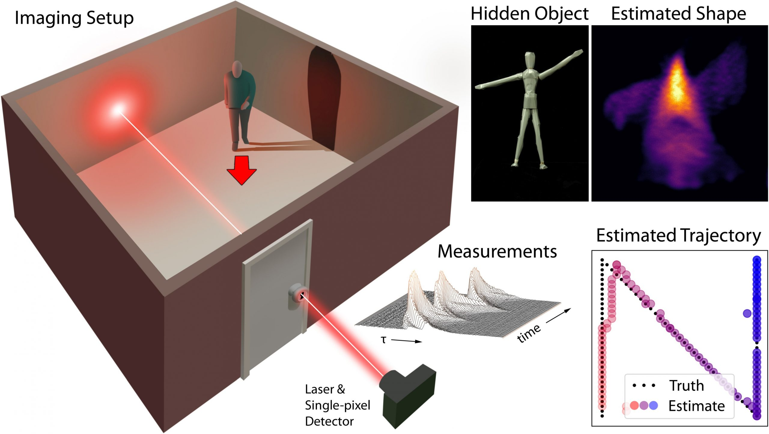 Keyhole Imaging Overview