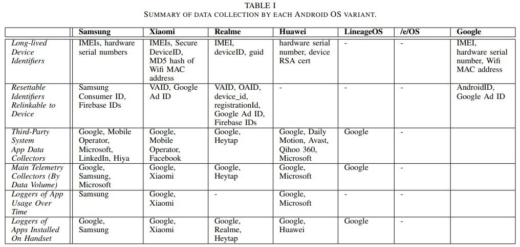 Summary of collected data
